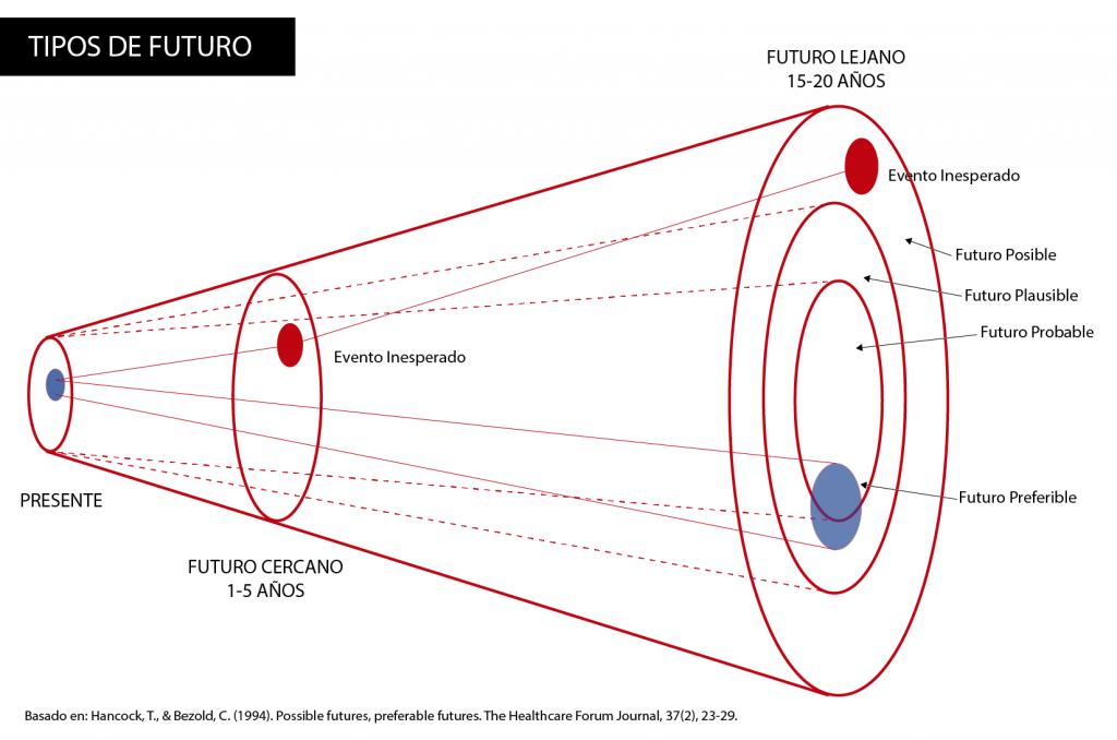 cono_futuros_especulativos