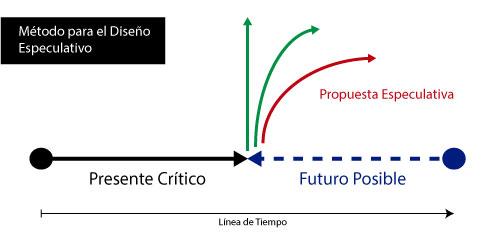 Modelo metodológico del Diseño Especulativo