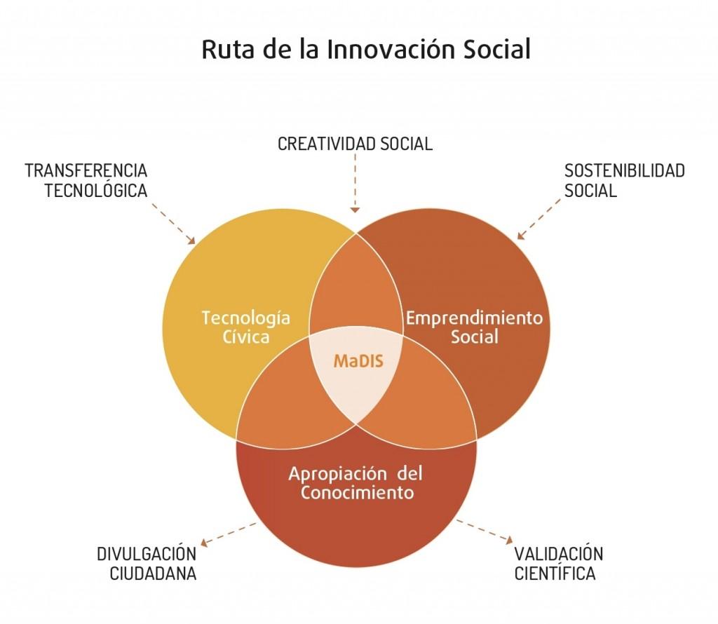 RUTA_INNOVACION_MADIS